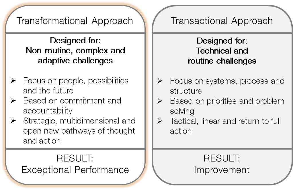 transformational or transactional leadership essay Question what is transformational leadership give examples of organizational situations that would call for transformational, transactional, or charismatic leadership.